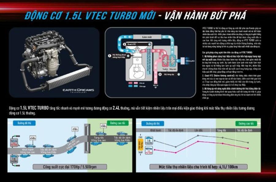 Động cơ 1.5L turbo tăng áp